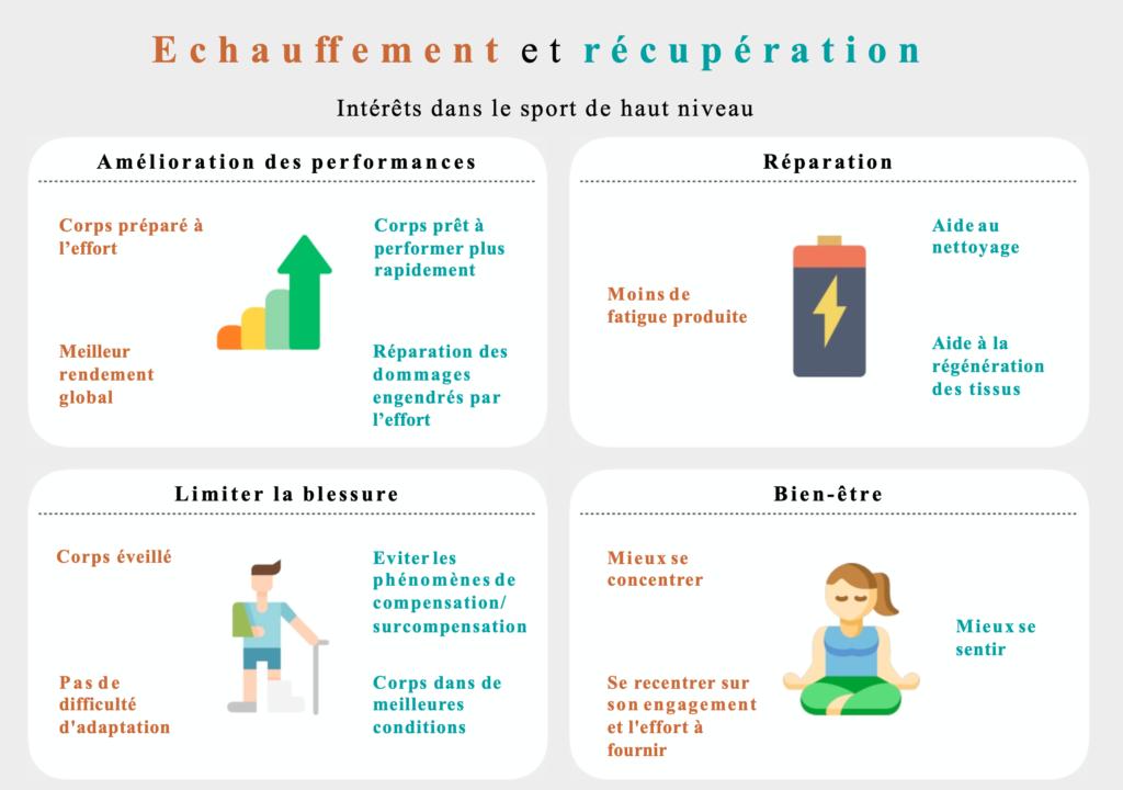 échauffement et récupération dans le sport